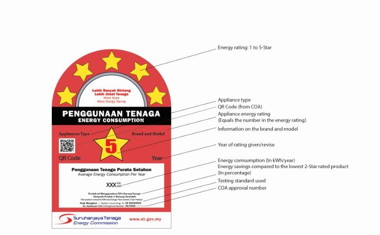 Sticker penggunaan tenaga
